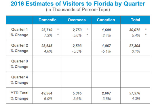 How Orlando visitor numbers affect rental occupancy